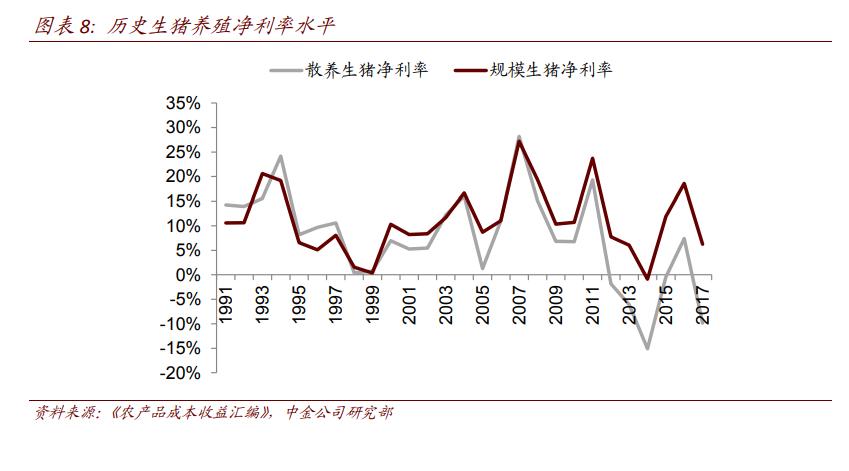 而8月起非洲猪瘟疫情蔓延,产销猪价分化,产区再度出现深亏,春节前