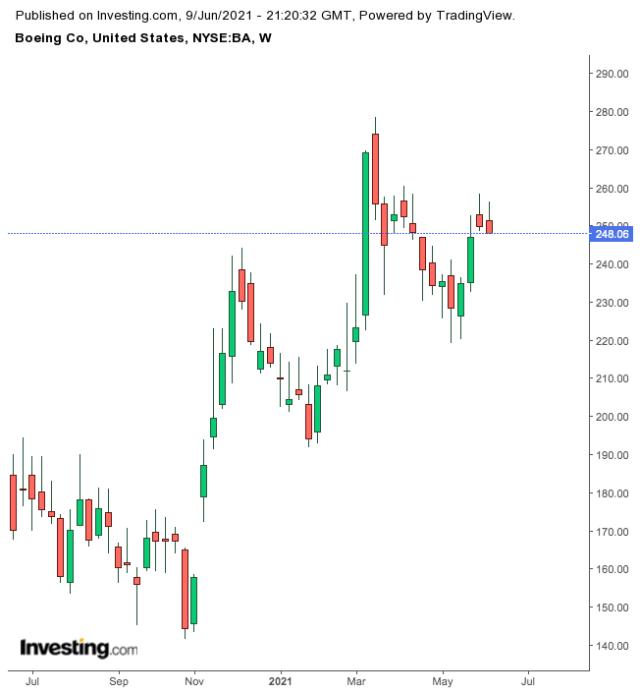 波音周線圖,來源:Investing.com