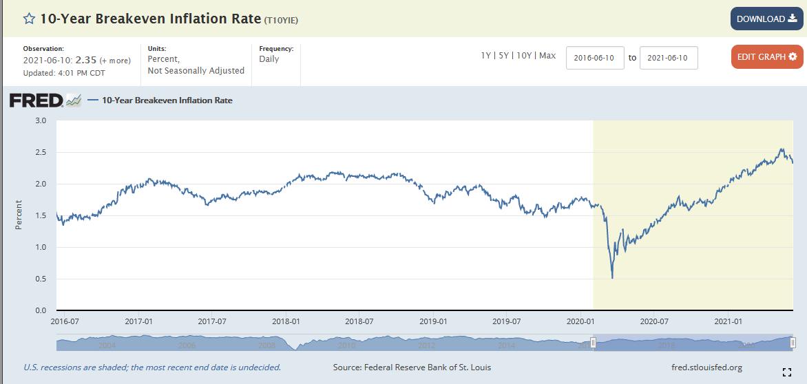 (美国十年期通胀保值债券的损盈平衡通胀率)