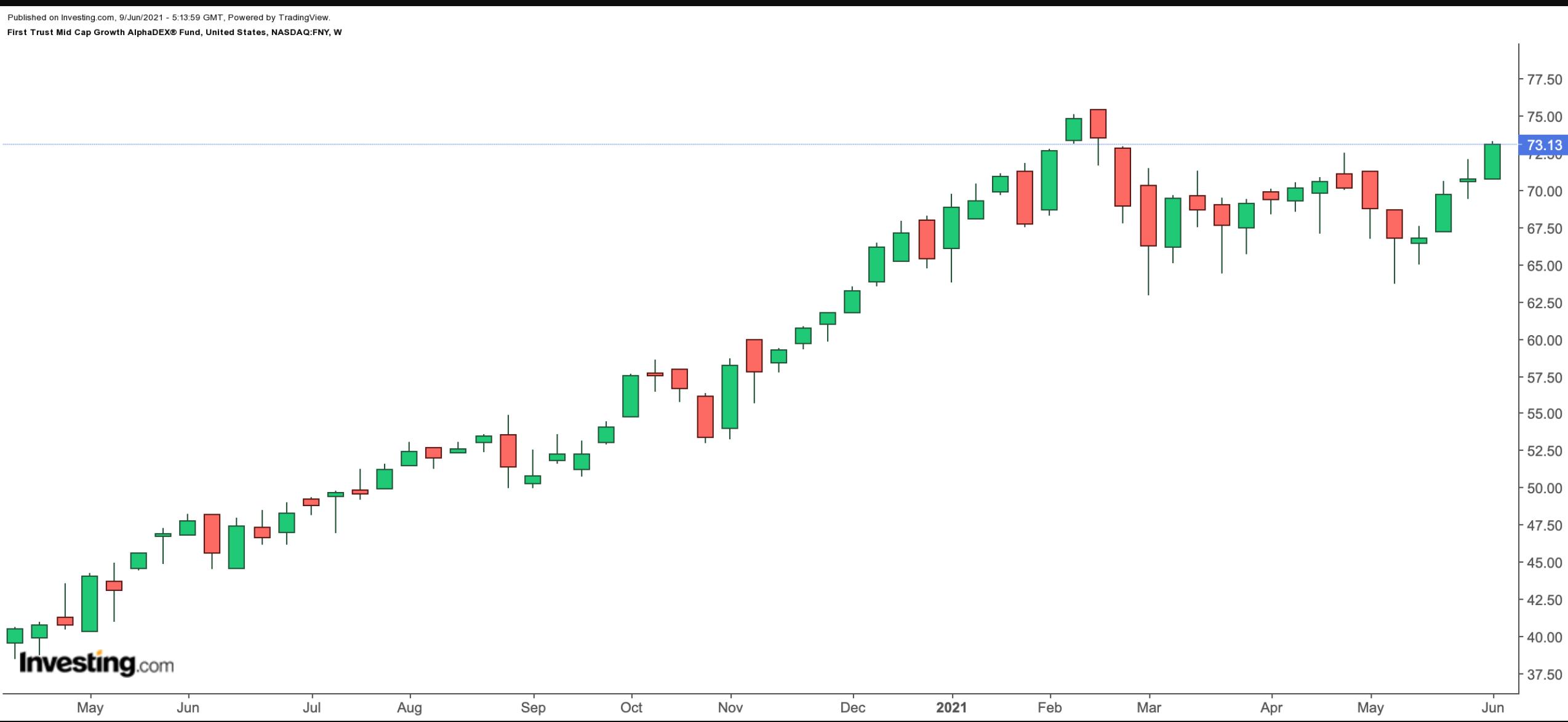 FNY价格周线图,来源:英为财情Investing.com