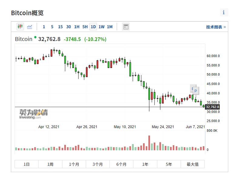(比特币日线图来自英为财情Investing.com)