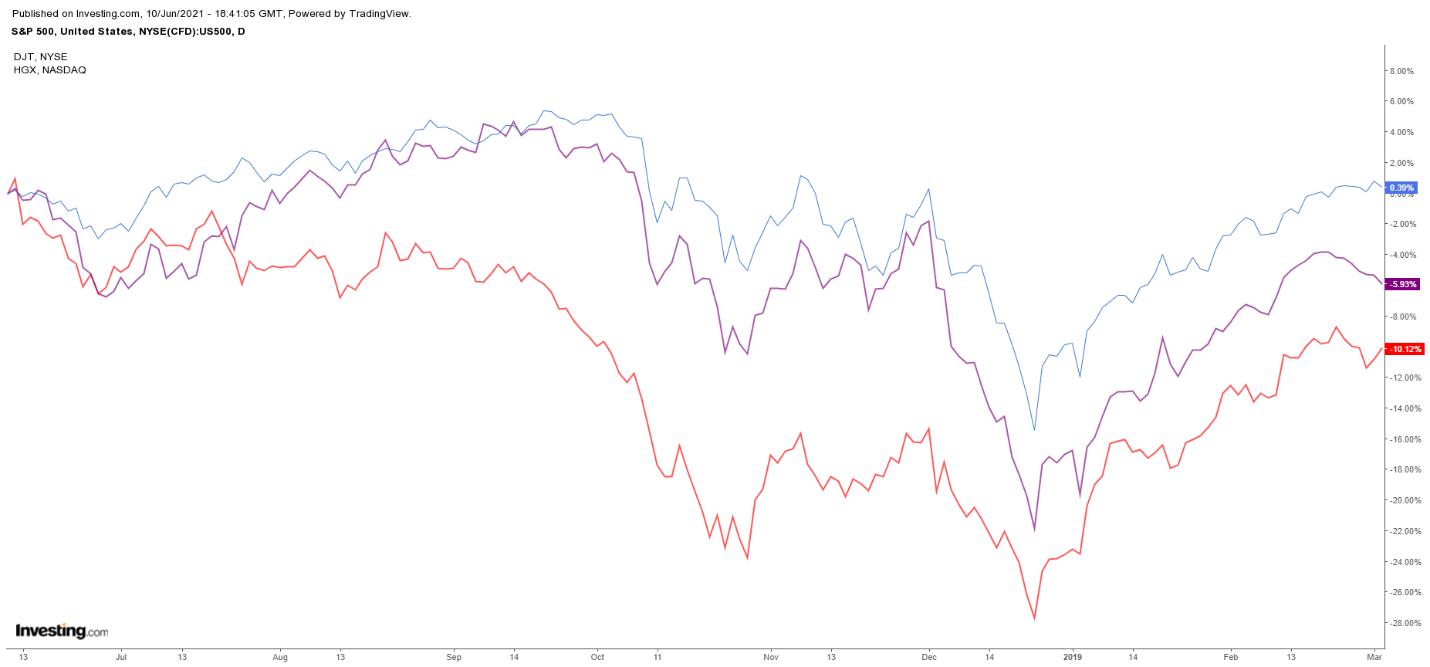 PHLX住房指数、琼斯运输指数、标普500指数日线走势图