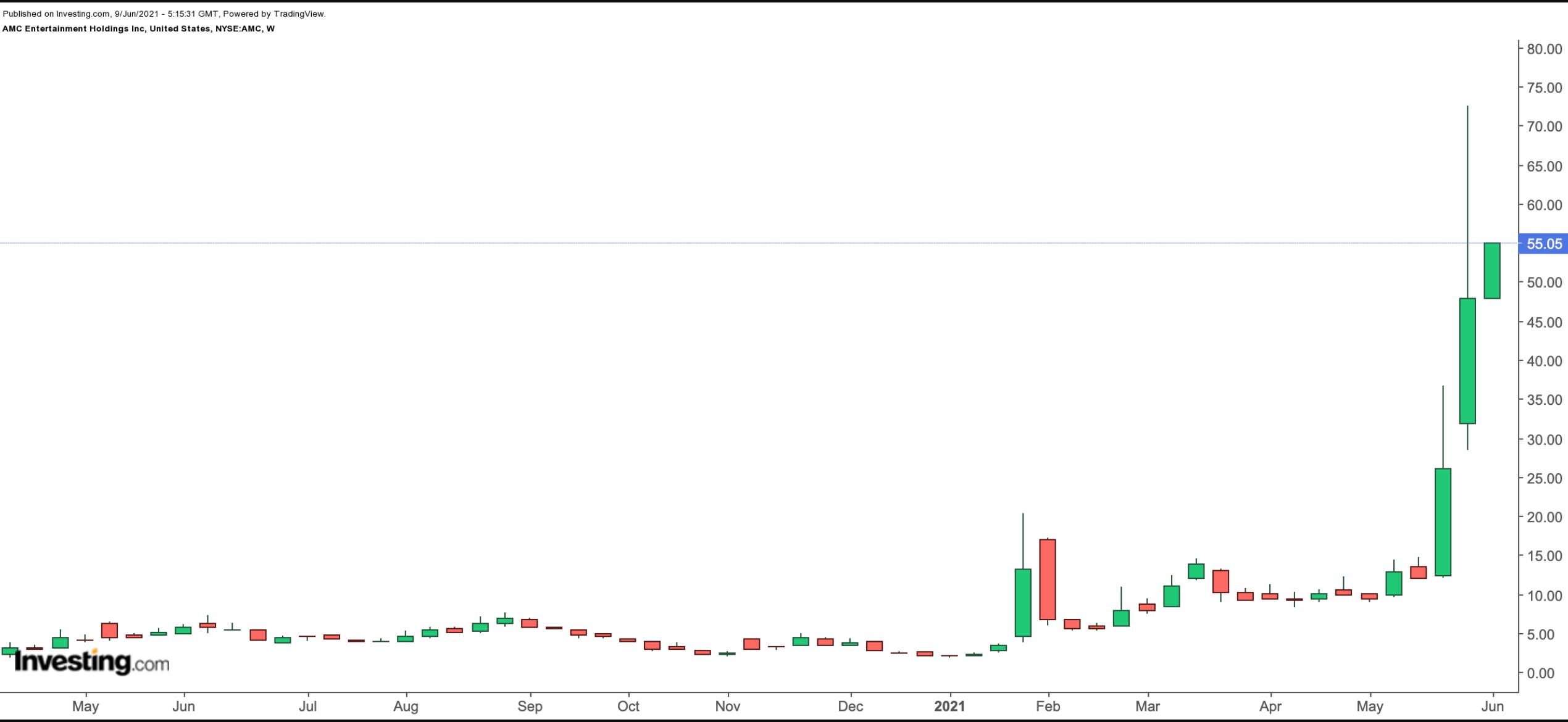 AMC院线周线图,来源:英为财情Investing.com