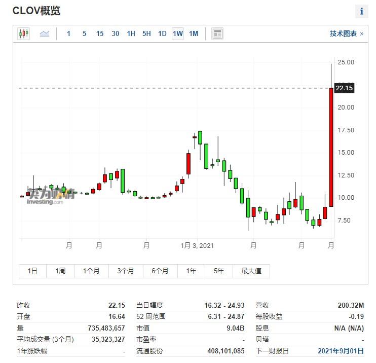 (CLOV周线图来自英为财情Investing.com)