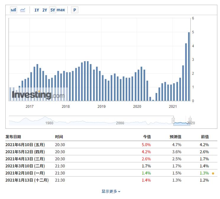 (美国CPI数据来自英为财情Investing.com财经日历工具)