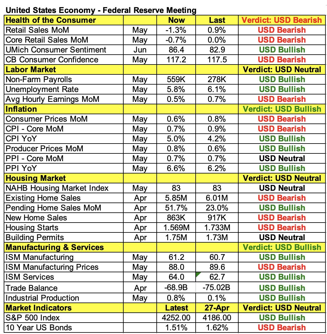 U.S. Economic Indicators.