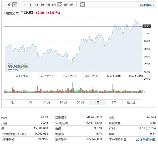 梅西百货股票过去一年走势