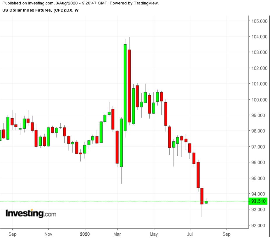 美元指数周线图