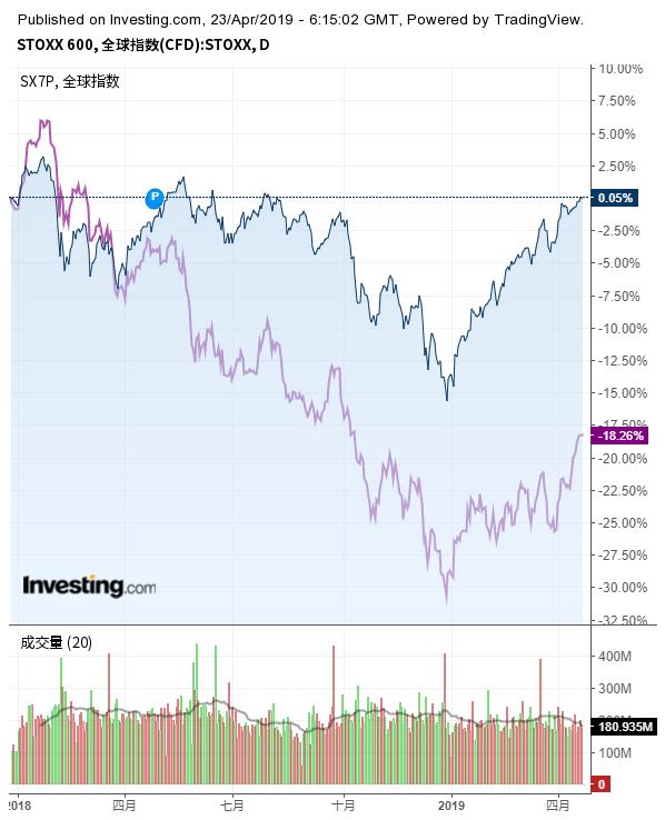 图表来自英为财情Investing.com, 由Tradingview提供技术支持