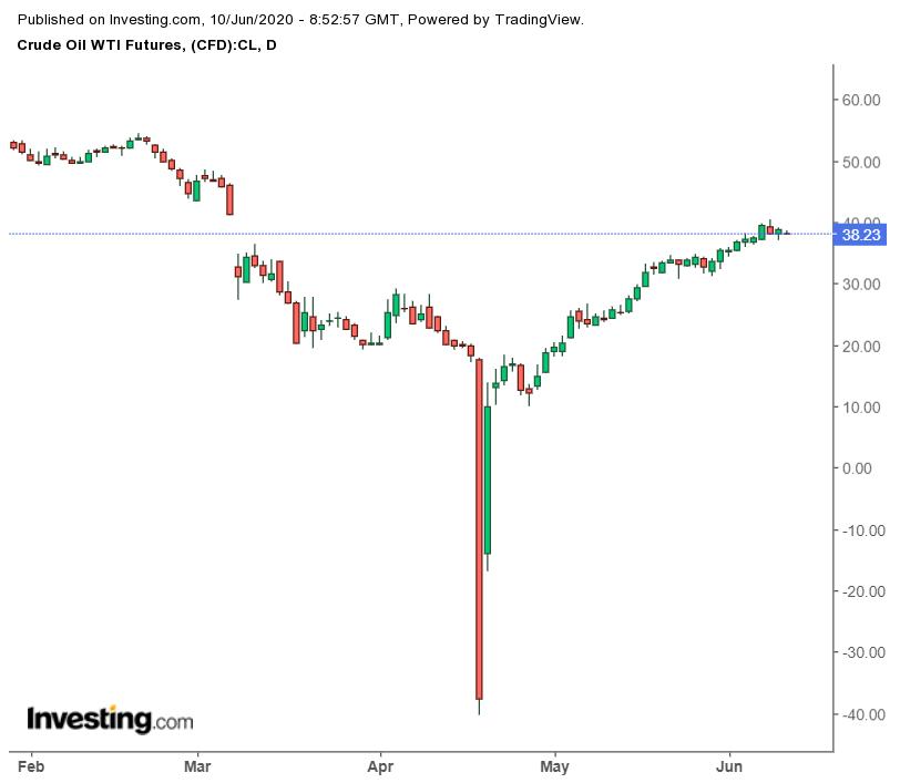 美国WTI原油期货价格日线图,来源:英为财情Investing.com