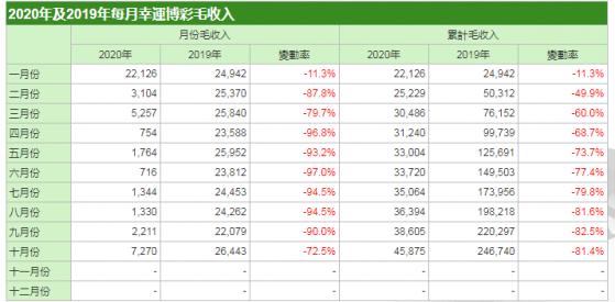澳门10月博彩收入同比下跌72.5% 环比则升2.29倍