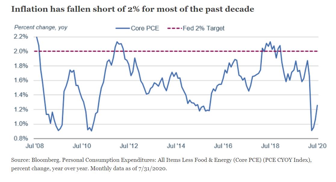 (美国的通胀正在2%的目标水平以下)
