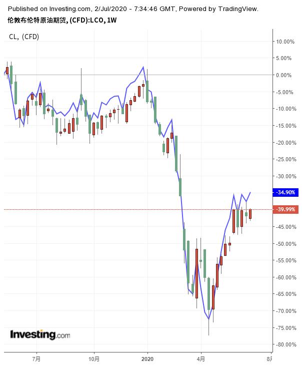 (布伦特原油期货和WTI原油期货走势,来自英为财情Investing.com)