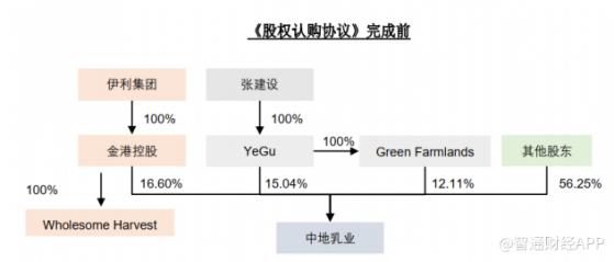 伊利境外子公司以要约收购方式收购中地乳业(01492)股份