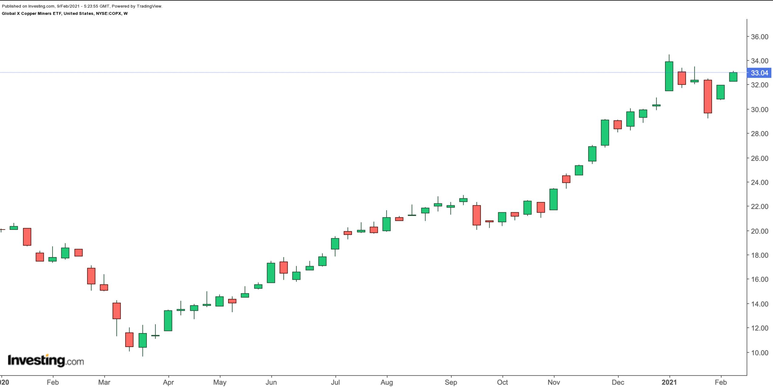 (COPX周线图来自英为财情Investing.com)