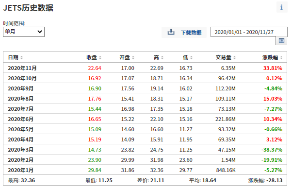 (JETS今年以来每月涨跌数据列表,来自英为财情Investing.com)