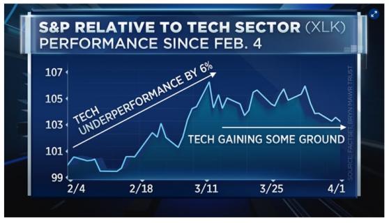 资深投资人:美股科技股的上涨是短暂反弹,未来将跑输大盘