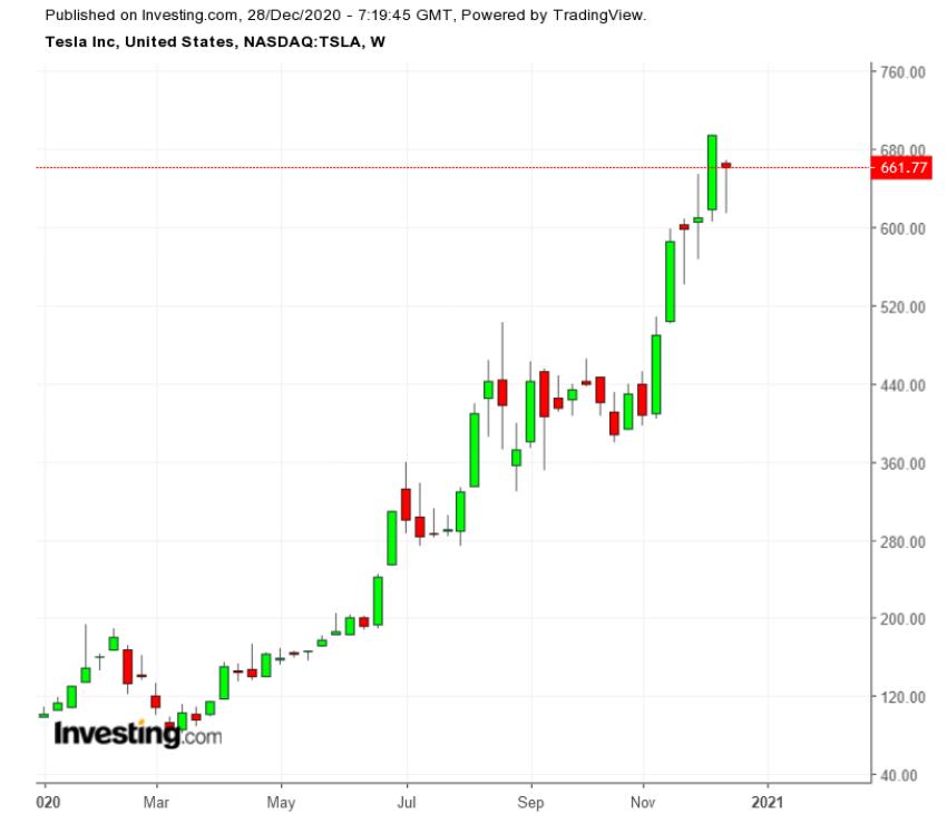 特斯拉今年股价走势