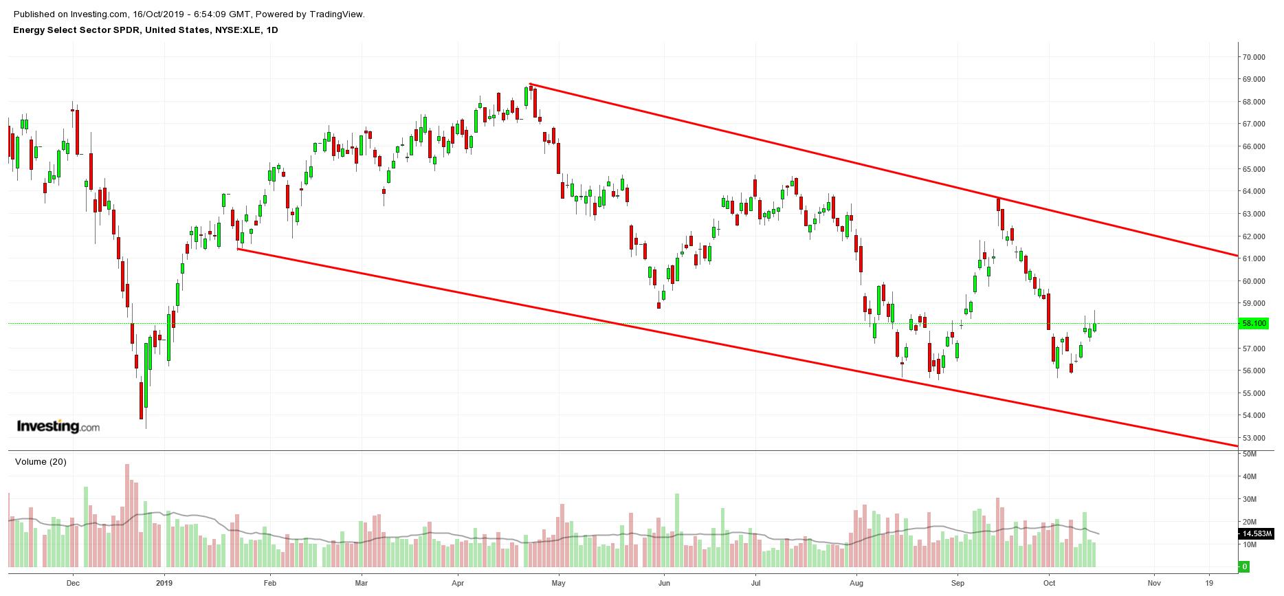 SPDR能源ETF股价走势