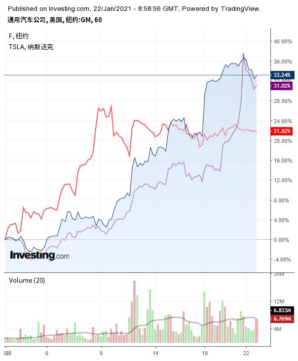 通用汽车(蓝线)、福特汽车(紫线)与特斯拉(红线)股价走势对比