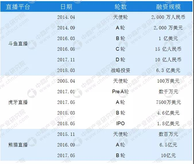 数据来源:中商产业研究院整理(截止2018年5月)