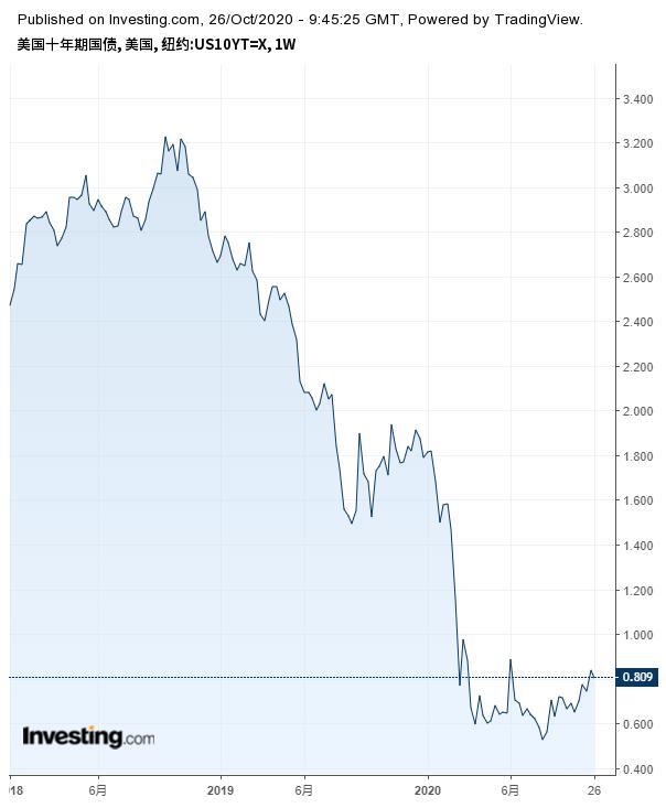 十年期美债收益率
