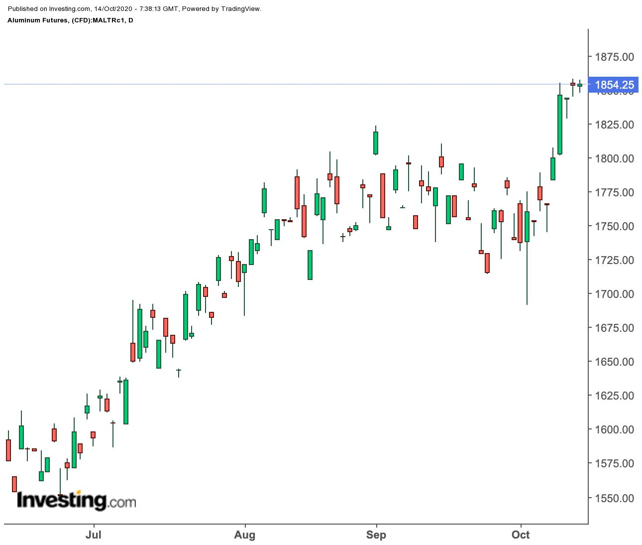 铝期货价格日线图