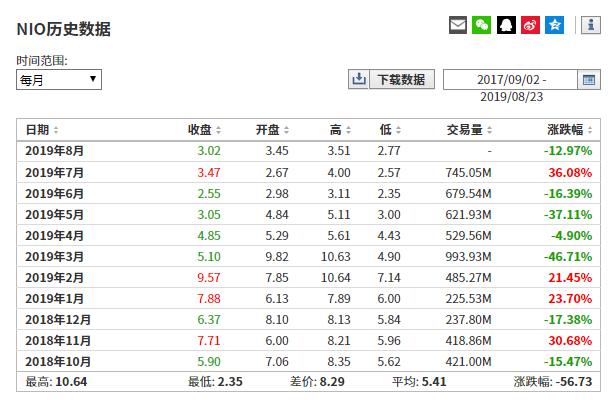 (蔚来汽车股价历史数据来自英为财情Investing.com)
