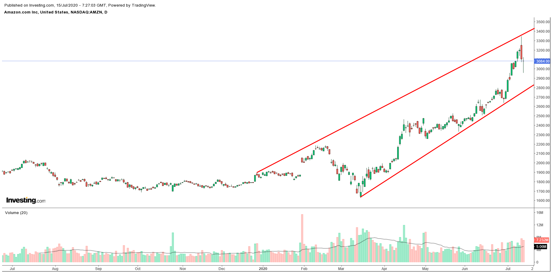 亚马逊股价
