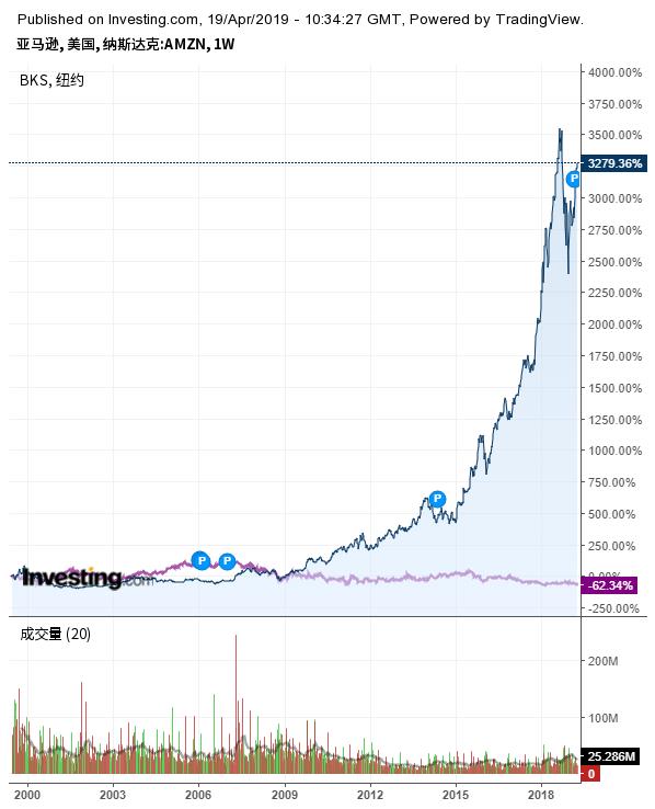 亚马逊与巴诺书店股价走势对比