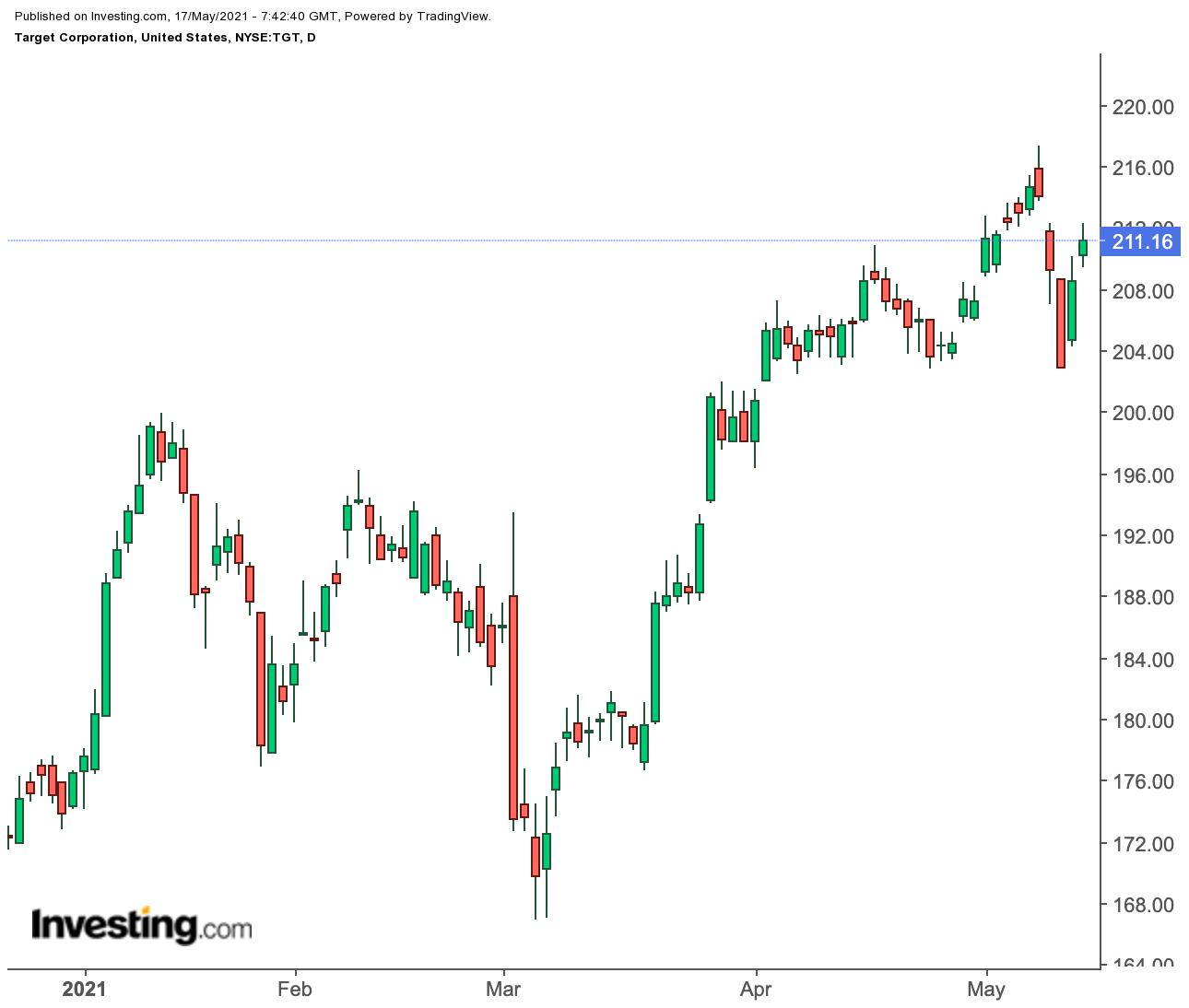 塔吉特股价日线图