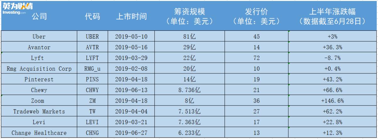 美股IPO筹资规模TOP10