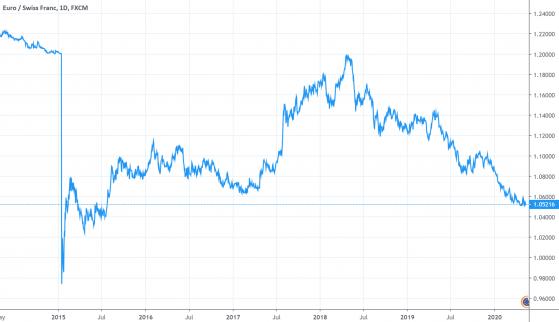 瑞士央行行长:赏识干预外汇市场答对 减轻瑞郎增值压力