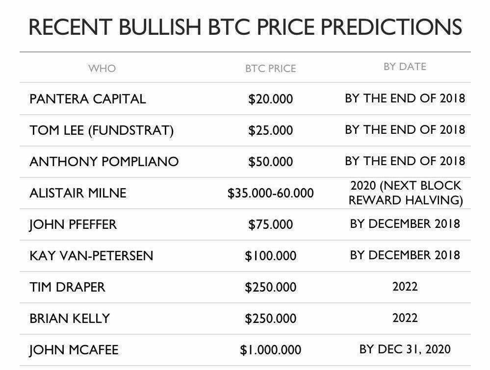 预测比特币价格