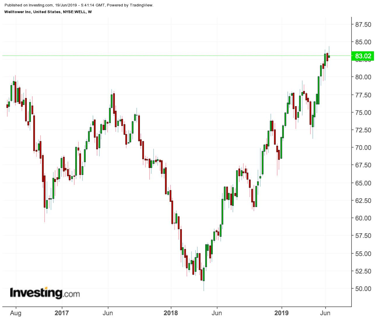 Welltower price chart