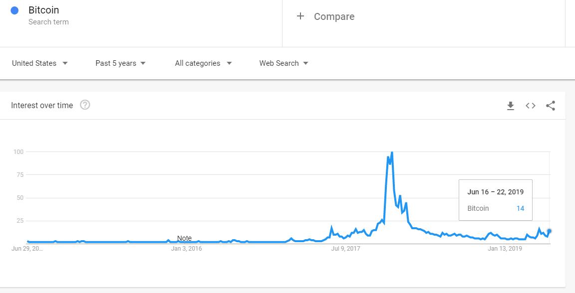 2016-2019比特币一词的谷歌搜索量