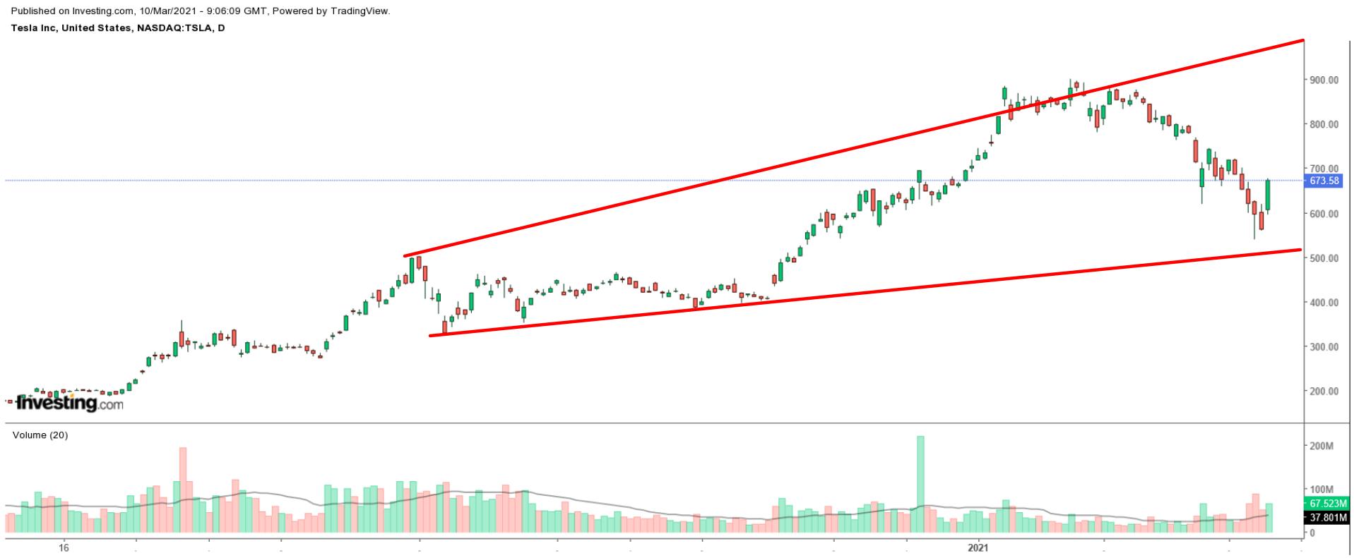 特斯拉股价日线图