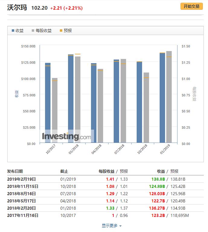 沃尔玛财报信息来自英为财情Investing.com
