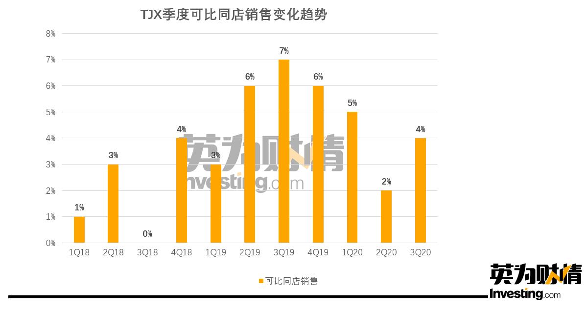 TJX同店销售增长