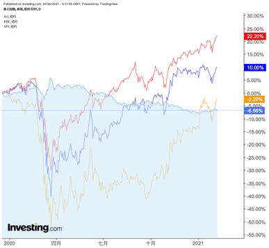 (XLI、KBE、SPY、DXY走势对比图,来自英为财情Investing.com)