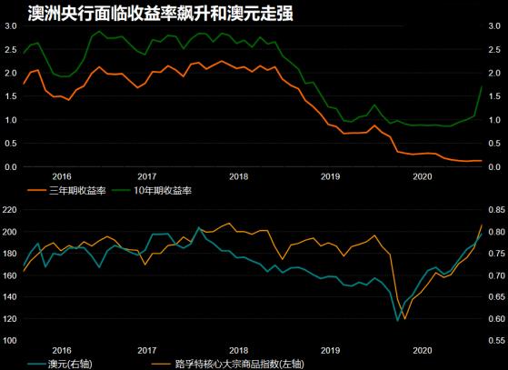 澳洲联储利率声明可能偏鸽派