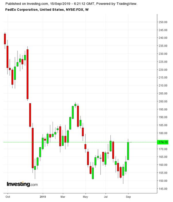 联邦快递股价走势