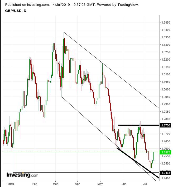 英镑兑美元日线图