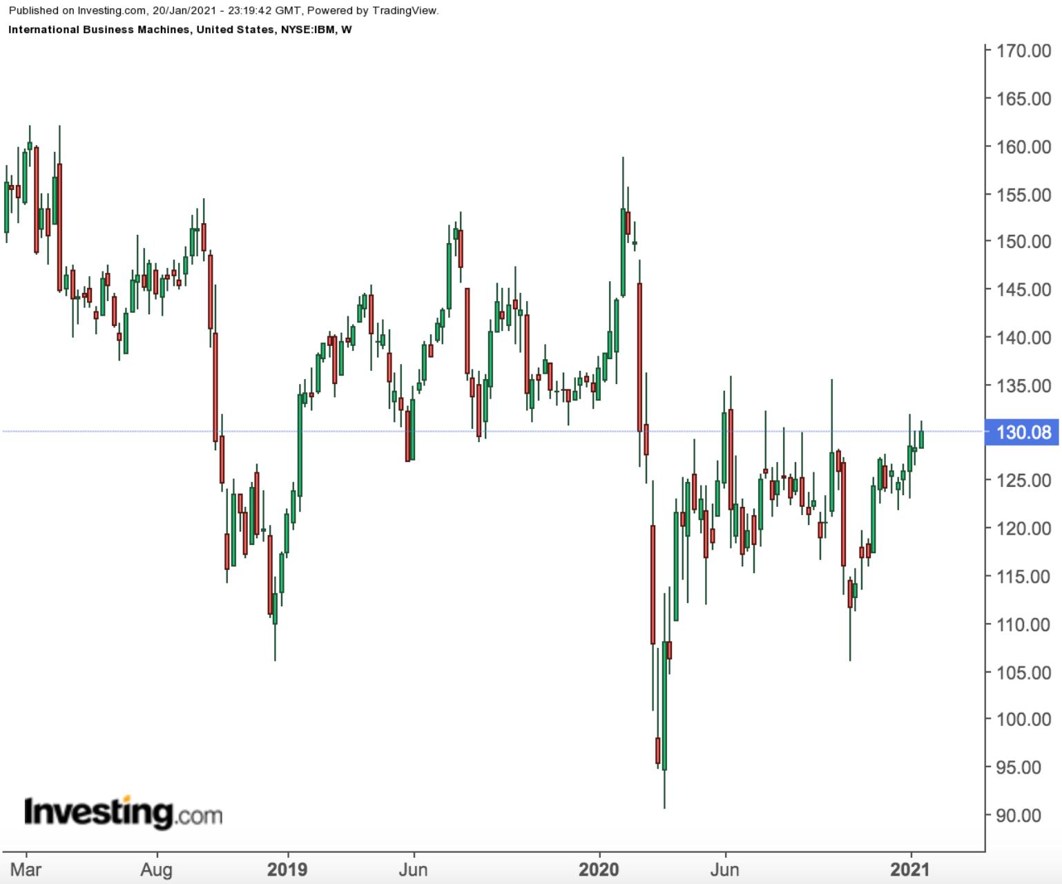 IBM股价周线图,来源:英为财情Investing.com