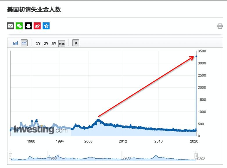 初请失业金人数历史数据走势图,来自英为财情Investing.com