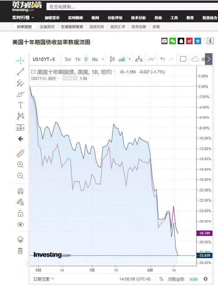 债券收益率倒挂