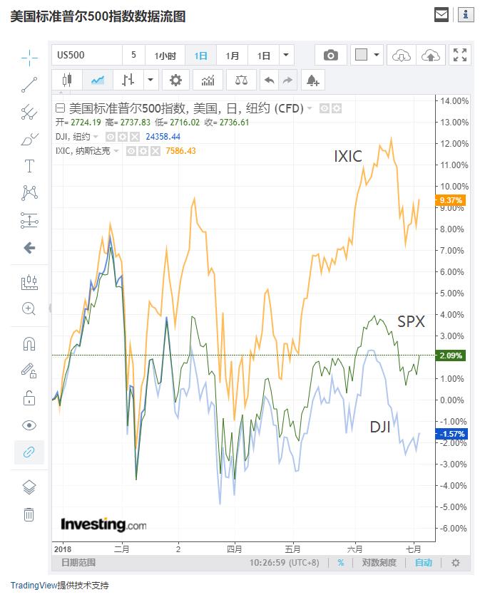 美股三大指数上半年走势图