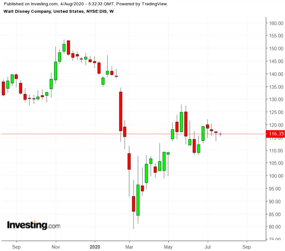 迪士尼股价周线图,来源:英为财情Investing.com