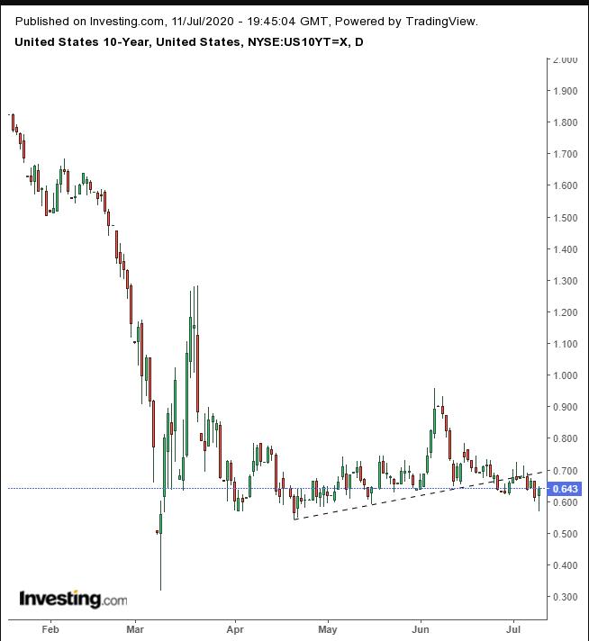 美国十年期国债收益率日线图