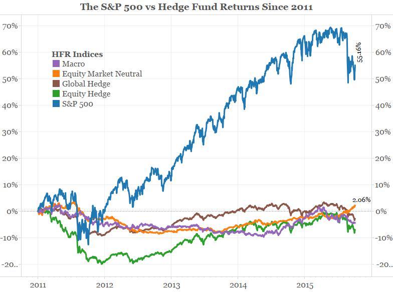2001年以来标普500和对冲基金回报对比